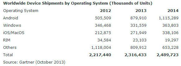"""Рынок планшетов """"затмит"""" рынок персональных компьютеров уже к 2015 году"""