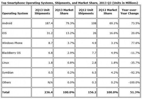 Windows Phone набирает популярность