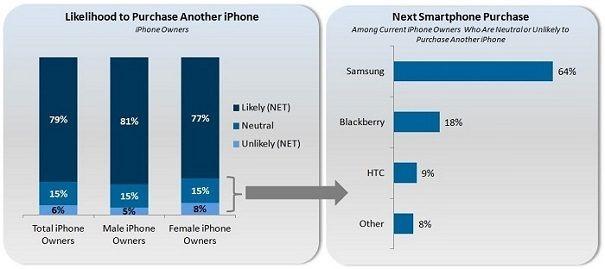 У Apple и Samsung отличные перспективы