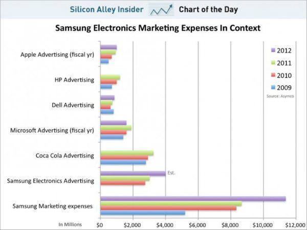 Расходы Samsung на рекламу