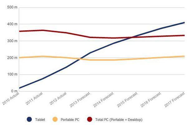 Прогнозируемое соотношение продаж планшетов и пк.