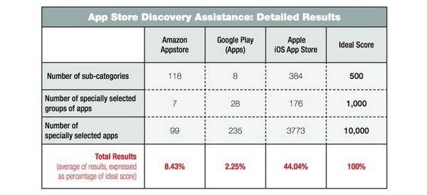 App Store – лучший online-магазин