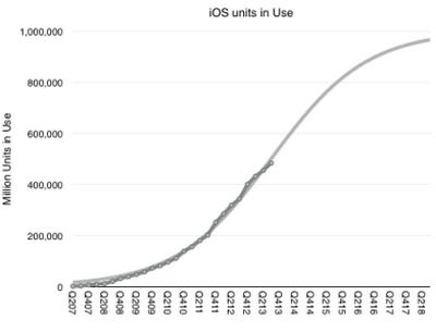 количество iOS-устройств может превысить 1 миллиард