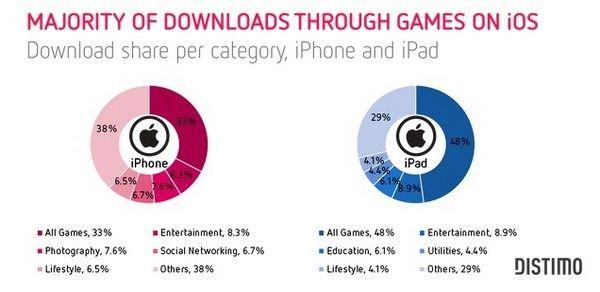 Игры для iOS и Android