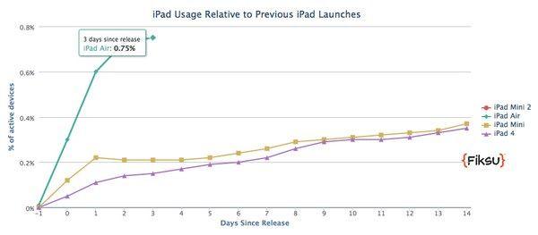 iPad Air стал в 5 раз популярнее прошлогодней модели