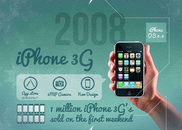 История iPhone 2007-2013 гг