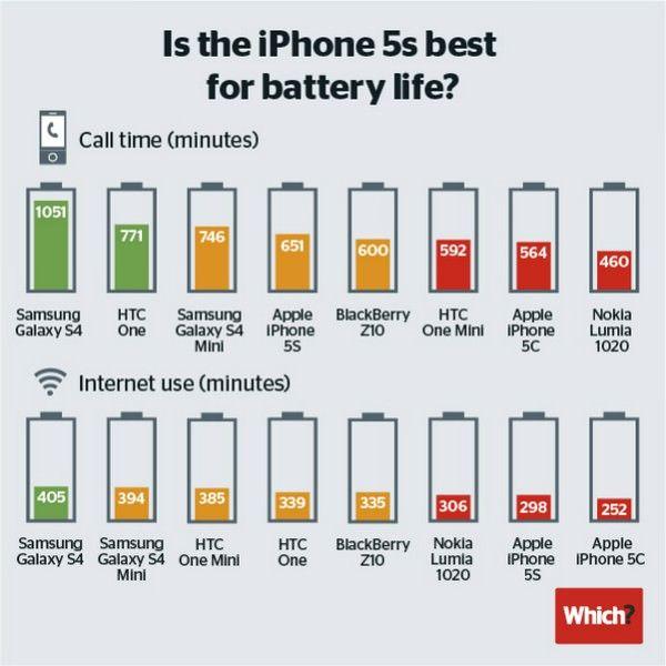 iPhone 5s занял 4-е место