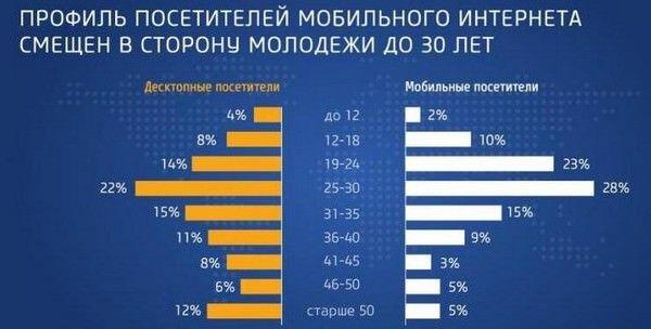 российского пользователя мобильного интернета