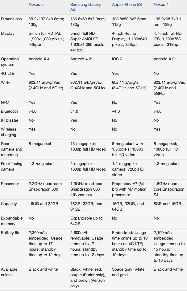 nexus 5 vs iphone 5s samsung galaxy s4