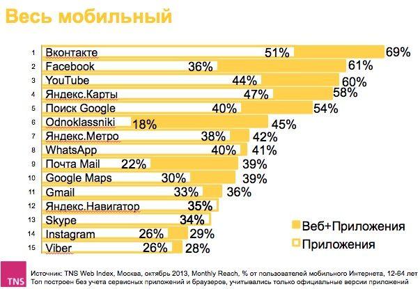 интернет ресурсы популярные в Москве