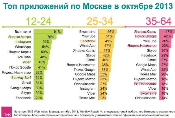 самые популярные мобильные приложения в москве