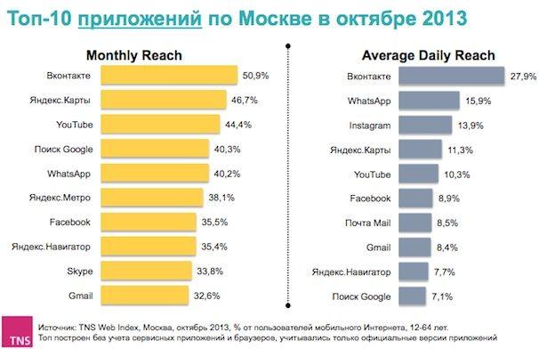 топ-10 мобильных приложений в москве