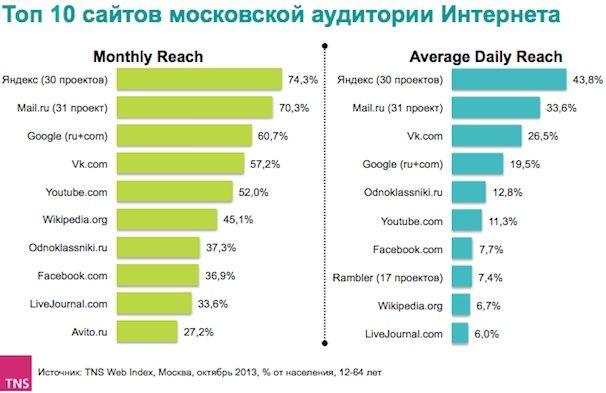 самые популярные сайты в москве