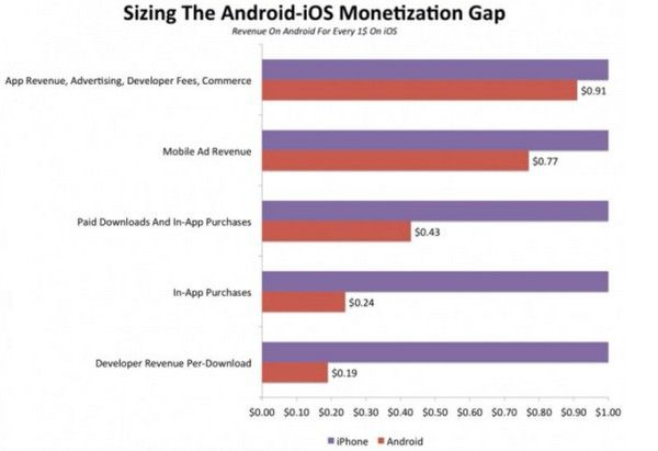 Приложения для iOS приносят больше прибыли
