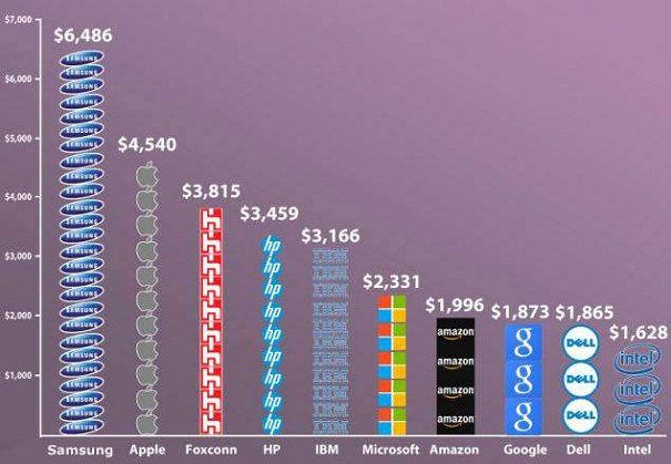 Apple зарабатывает $4540 в секунду