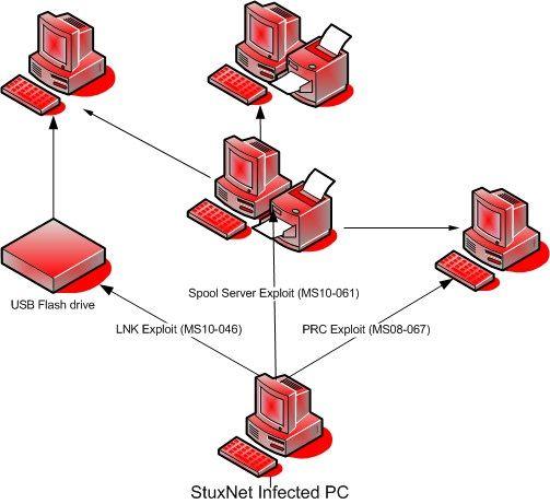 virus Win32 Stuxnet