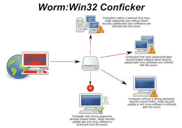 worm win32 Conficker