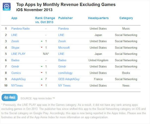 топ приложений из App Store