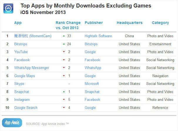 App Annie iOS app