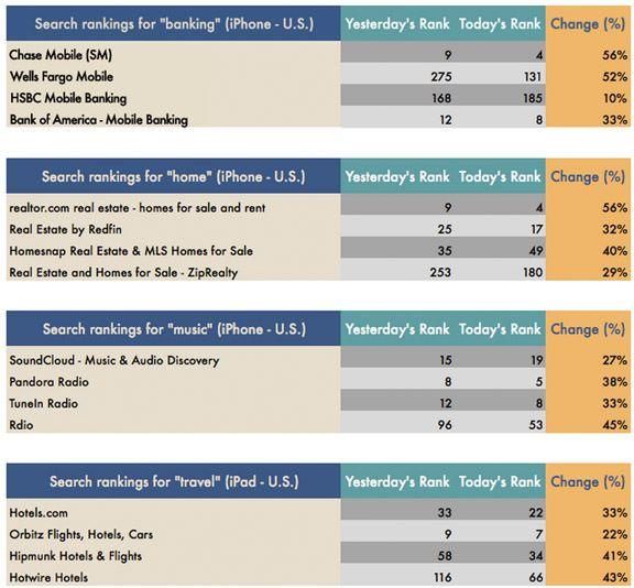 Apple меняет алгоритмы ранжирования приложений в App Store