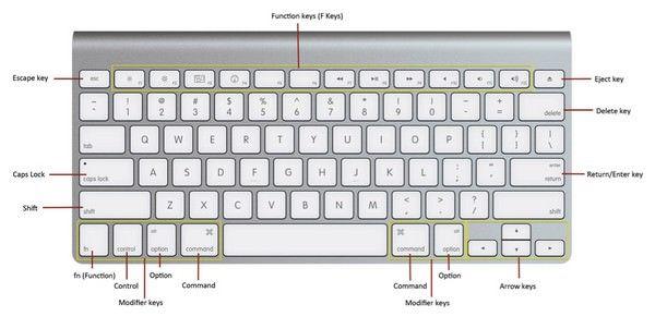 Как выключить монитор Mac с клавиатуры