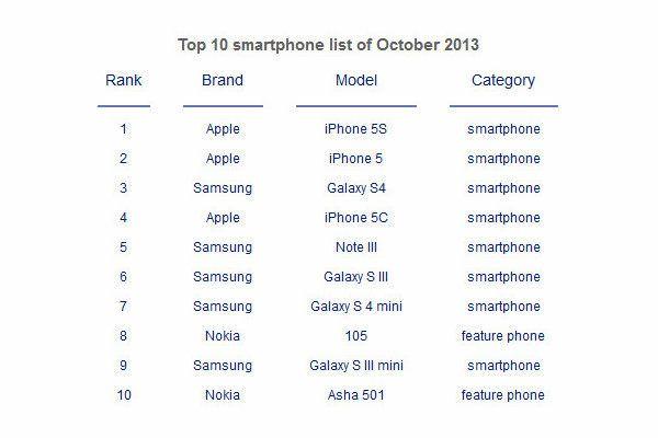 Rating_october_sales_smartphones_world