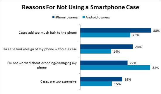 причины, по которым пользователи не используют чехлы для iPhone