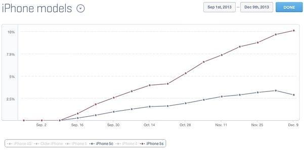 сколько iPhone 5s в мире