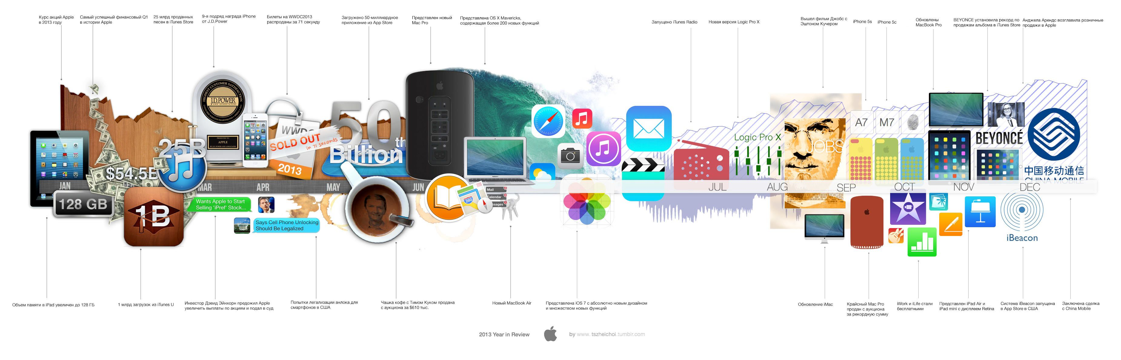 Apple в 2013 году. Итоги