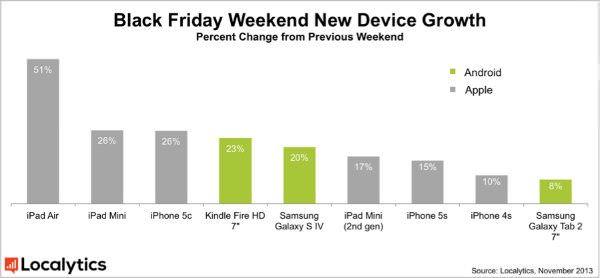 iPad_air_sales_november_2013