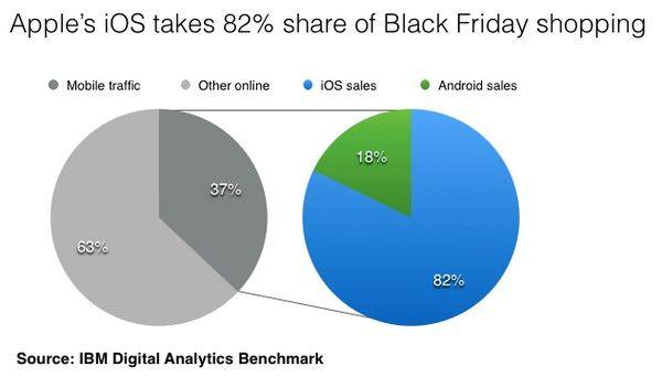 ользователи iPhone и iPad совершили 82% мобильных покупок