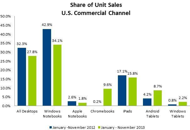 продажи iPad в США