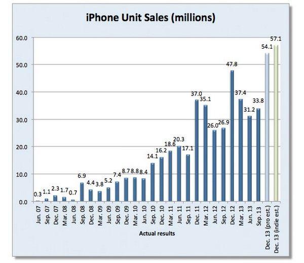 Apple продала 55,3 млн iPhone