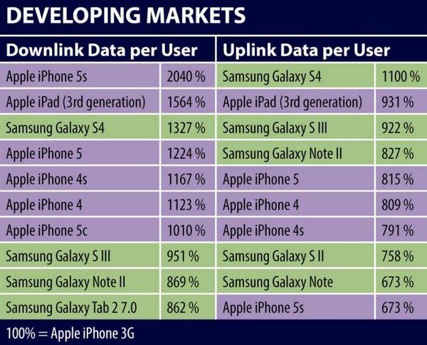 Владельцы iPhone 5s используют на 20% больше данных