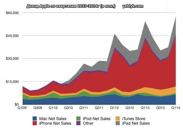 Revenue apple