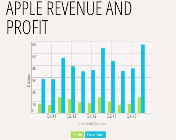 Revenue Apple