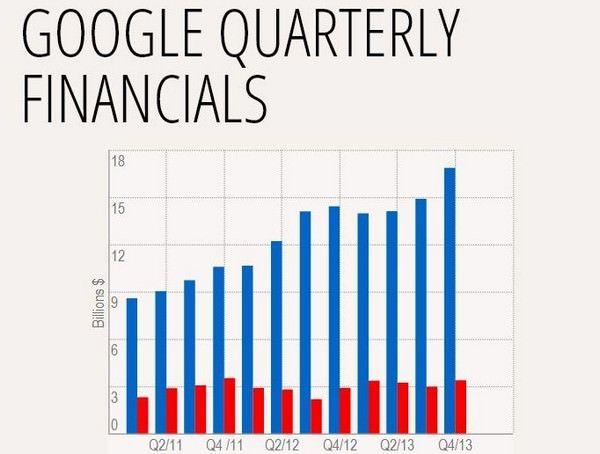 Google побила собственный рекорд прибыли
