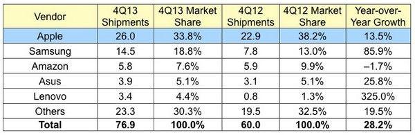 Доля Apple на рынке планшетов снова выросла