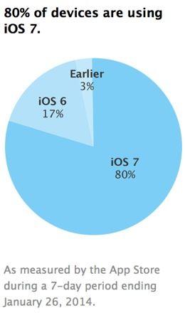Распространение iOS 7