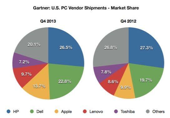 продажи компьютеров Mac