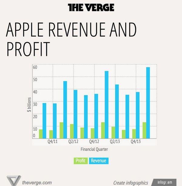 Интересные факты из квартального отчета Apple