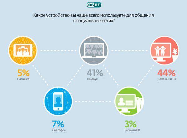 Вконтакте используют в 6 раз чаще