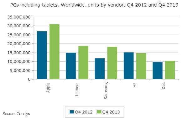 Доля мирового рынка ПК и планшетов Apple