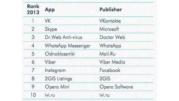 Рейтинги приложений в российском App Store