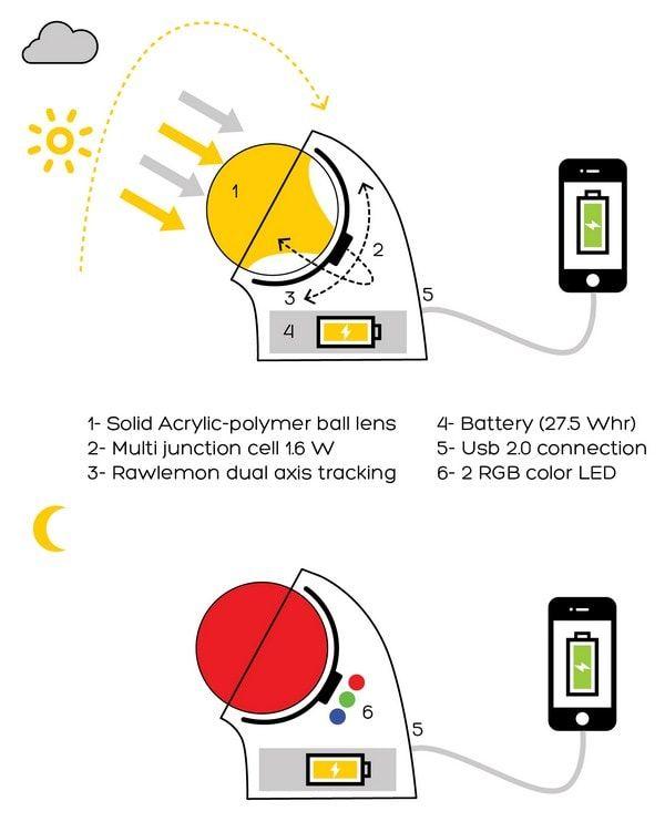 система аккумуляции солнечной энергии