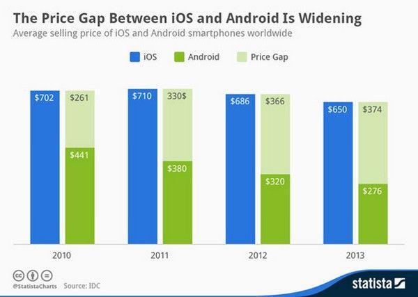 Средняя цена iPhone