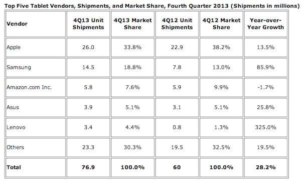 топ 5 крупнейших производителей планшетов