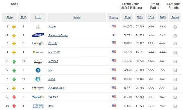 Apple - самый дорогой бренд мира