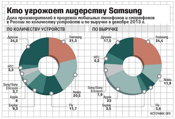 Samsung начинает сдавать позиции