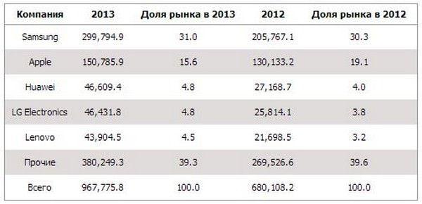 Доля Apple на рынке мобильных телефонов